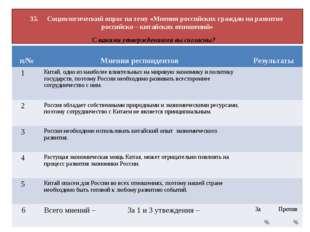 35. Социологический опрос на тему «Мнения российских граждан на развитие росс