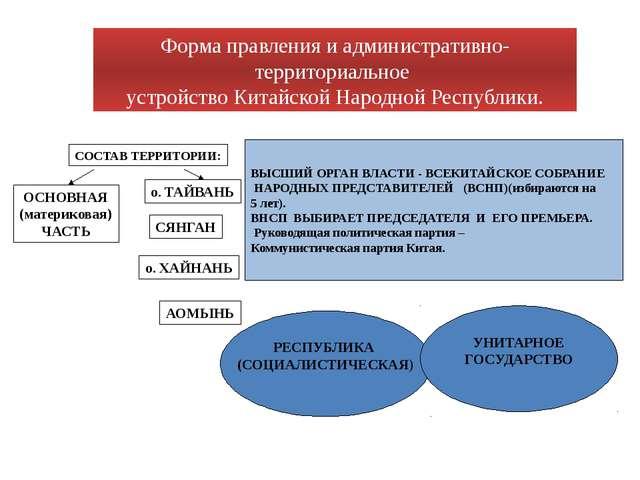 Форма правления и административно-территориальное устройство Китайской Народ...