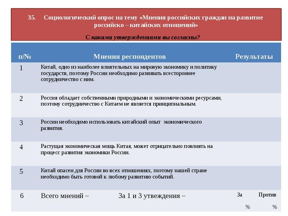 35. Социологический опрос на тему «Мнения российских граждан на развитие росс...