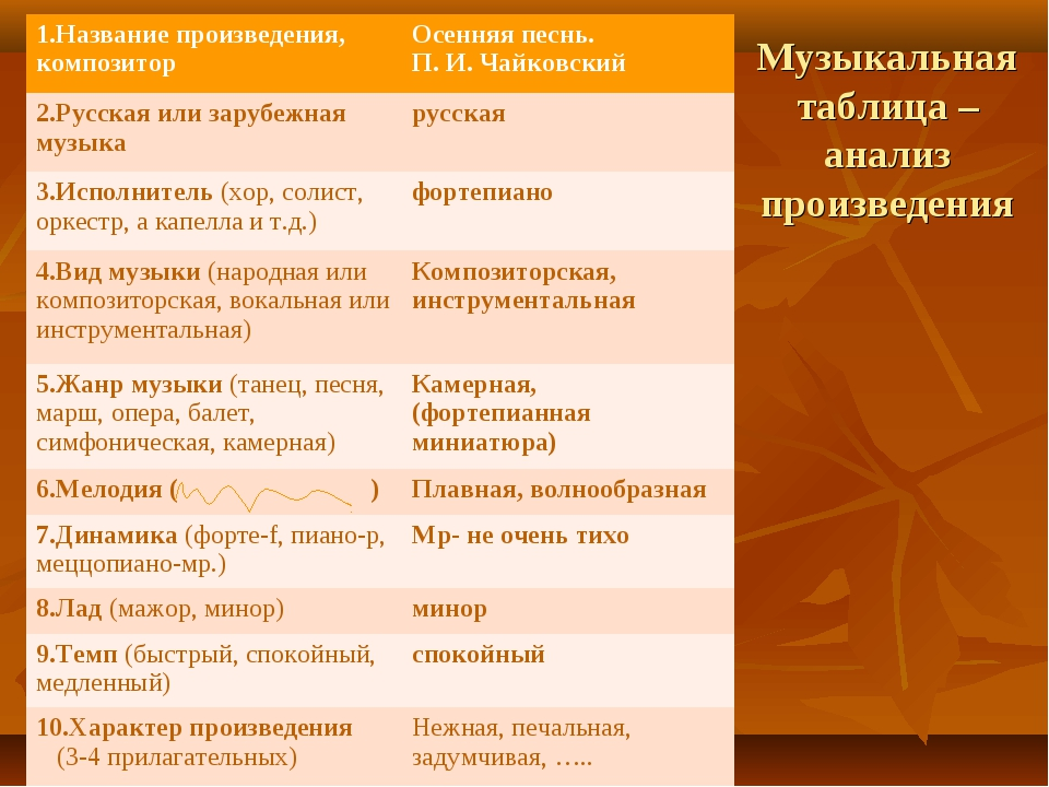 Музыкальная таблица – анализ произведения 1.Название произведения, композитор...