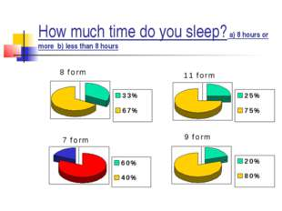 How much time do you sleep? a) 8 hours or more b) less than 8 hours