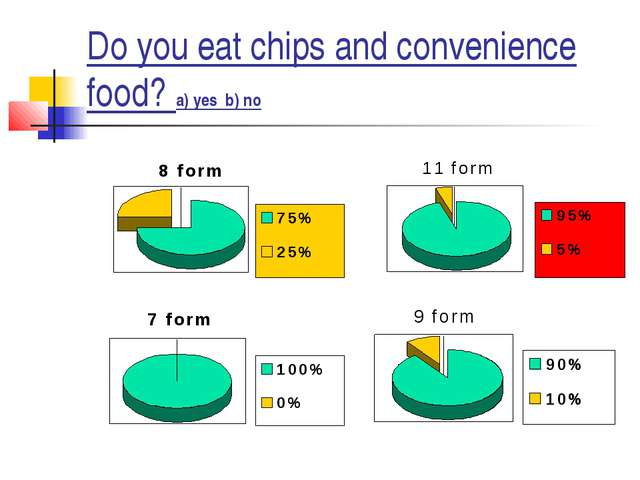 Do you eat chips and convenience food? a) yes b) no