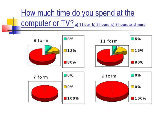 How much time do you spend at the computer or TV? a) 1 hour b) 2 hours c) 3 h...