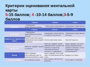 Критерии оценивания ментальной карты 5-15 баллов; 4 -10-14 баллов;3-5-9 балло