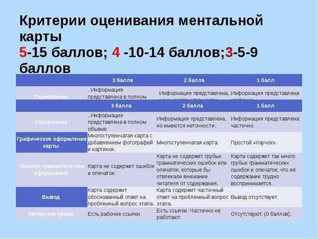 Критерии оценивания ментальной карты 5-15 баллов; 4 -10-14 баллов;3-5-9 балло...