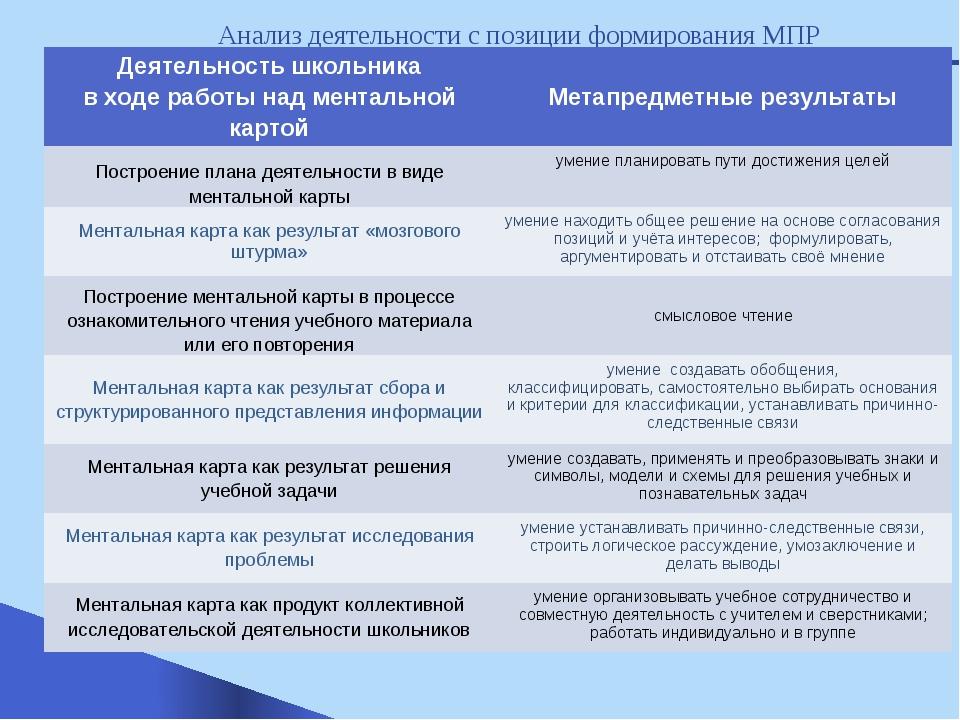 Анализ деятельности с позиции формирования МПР Деятельность школьника в ходе...