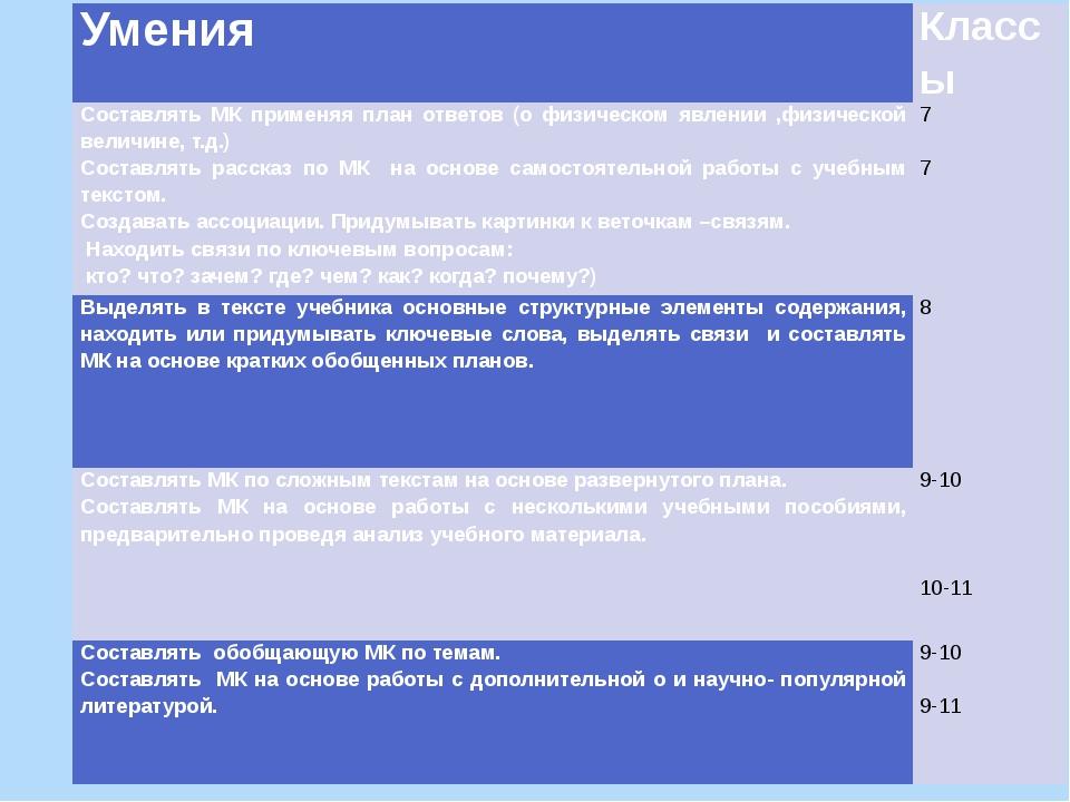 Умения Классы Составлять МК применяя план ответов (о физическом явлении ,физ...