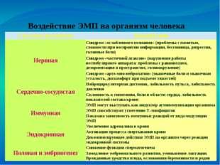 Воздействие ЭМП на организм человека Система организма Воздействие Нервная С