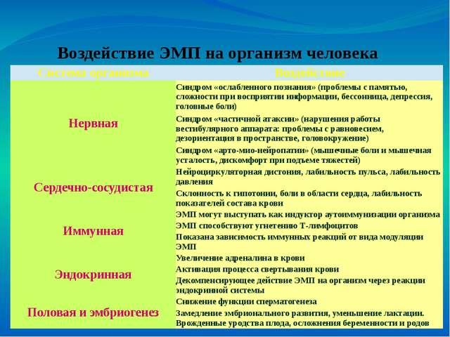 Воздействие ЭМП на организм человека Система организма Воздействие Нервная С...