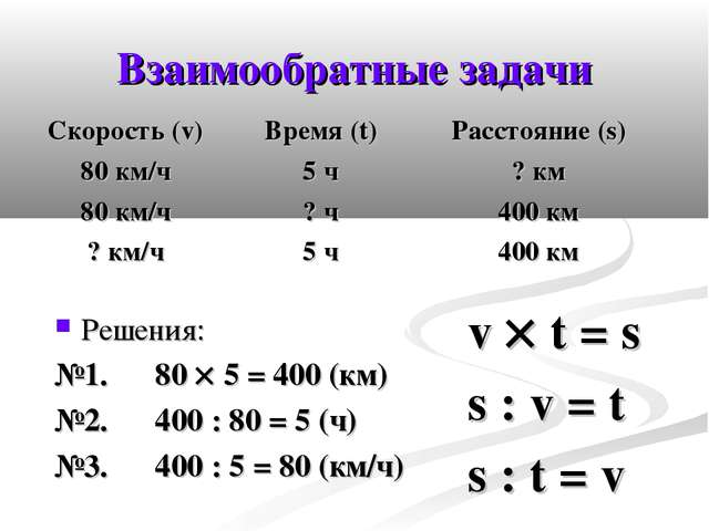Взаимообратные задачи Решения: №1. 80  5 = 400 (км) №2. 400 : 80 = 5 (ч) №3....