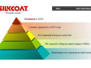 R&D R&D ИННОВАЦИИ 2 новых продукта в 2013 году 4 новинок в 2014 5% годового