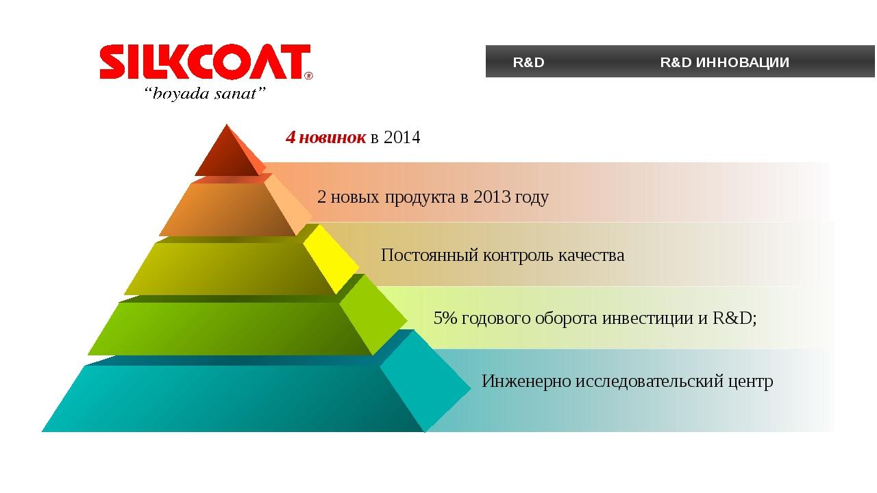 R&D R&D ИННОВАЦИИ 2 новых продукта в 2013 году 4 новинок в 2014 5% годового...