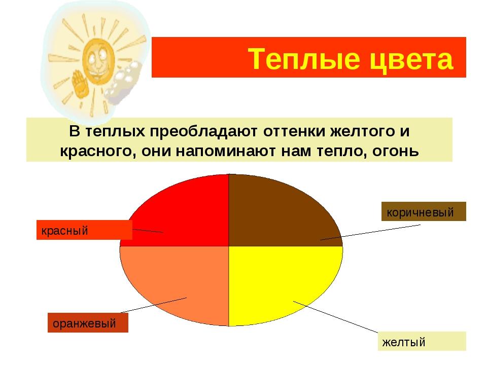 Теплые цвета В теплых преобладают оттенки желтого и красного, они напоминают...