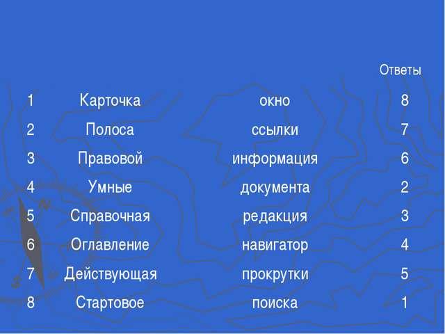 Ответы 1Карточкаокно8 2Полосассылки7 3Правовойинформация6 4Ум...
