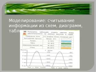 Моделирование: считывание информации из схем, диаграмм, таблиц