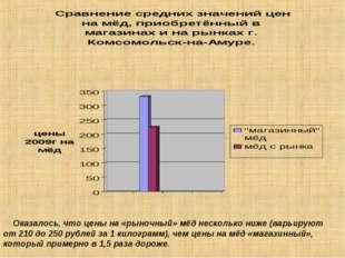 Оказалось, что цены на «рыночный» мёд несколько ниже (варьируют от 210 до 25
