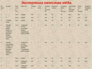 Экспертиза качества мёда. № пробыароматВкус (кол-во чел)ВязкостьСахароза
