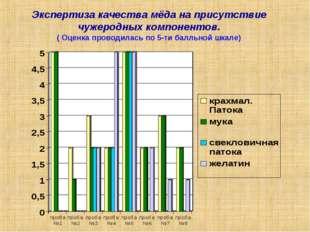 Экспертиза качества мёда на присутствие чужеродных компонентов. ( Оценка пров