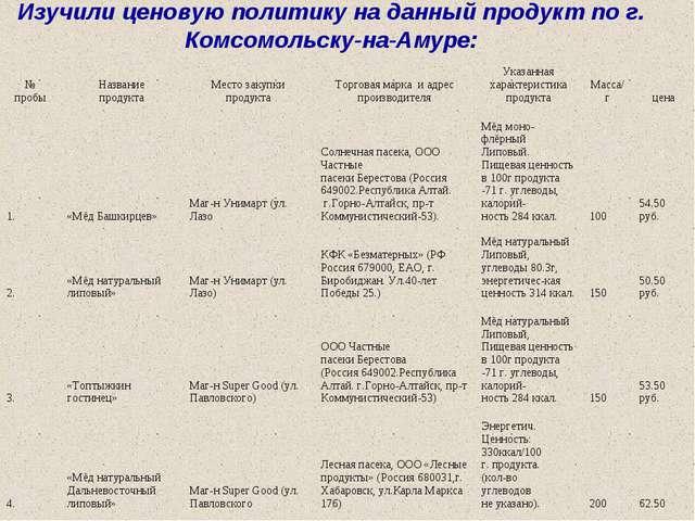 Изучили ценовую политику на данный продукт по г. Комсомольску-на-Амуре: Харак...