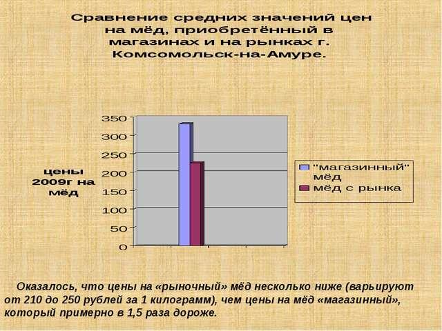 Оказалось, что цены на «рыночный» мёд несколько ниже (варьируют от 210 до 25...