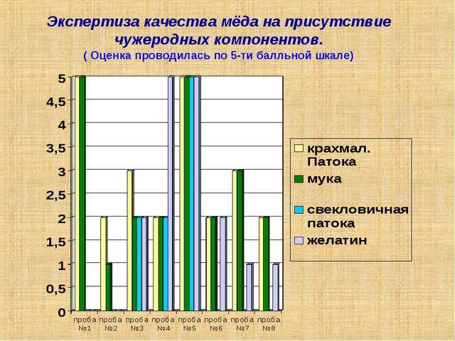 Экспертиза качества мёда на присутствие чужеродных компонентов. ( Оценка пров...
