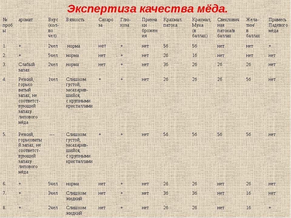 Экспертиза качества мёда. № пробыароматВкус (кол-во чел)ВязкостьСахароза...