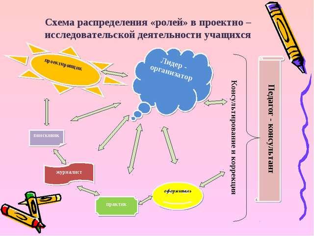 Лидер - организатор оформитель журналист практик поисковик проектировщик Педа...
