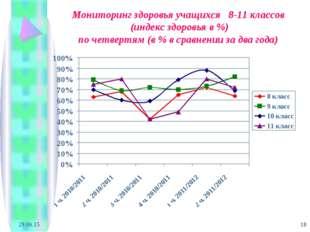 * * Мониторинг здоровья учащихся 8-11 классов (индекс здоровья в %) по четвер