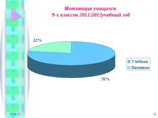 * * Мотивация учащихся 9-х классов 2011/2012учебный год