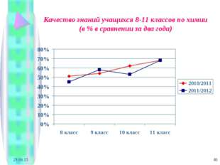* * Качество знаний учащихся 8-11 классов по химии (в % в сравнении за два го