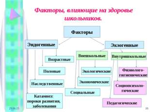 * * Факторы, влияющие на здоровье школьников. Факторы Эндогенные Экзогенные В