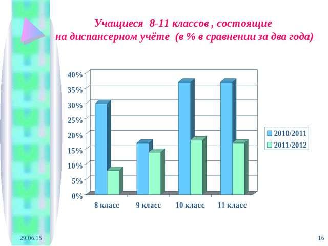 * * Учащиеся 8-11 классов , состоящие на диспансерном учёте (в % в сравнении...