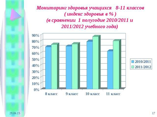 * * Мониторинг здоровья учащихся 8-11 классов ( индекс здоровья в % ) (в срав...