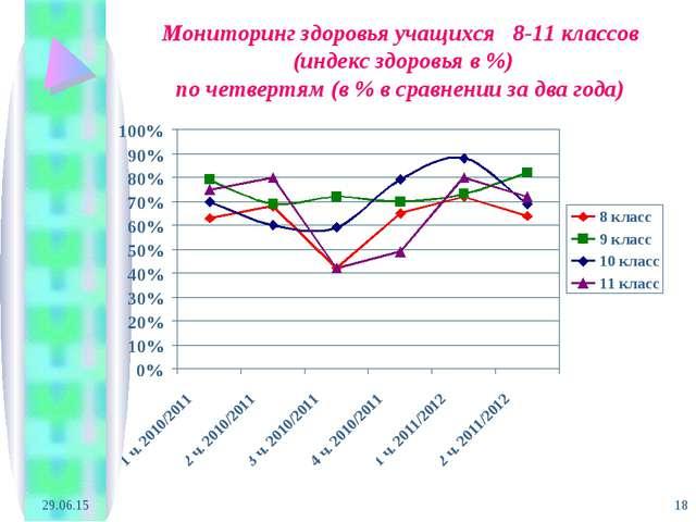 * * Мониторинг здоровья учащихся 8-11 классов (индекс здоровья в %) по четвер...