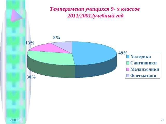 * * Темперамент учащихся 9- х классов 2011/20012учебный год
