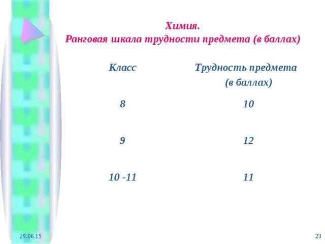 * * Химия. Ранговая шкала трудности предмета (в баллах) КлассТрудность предм...