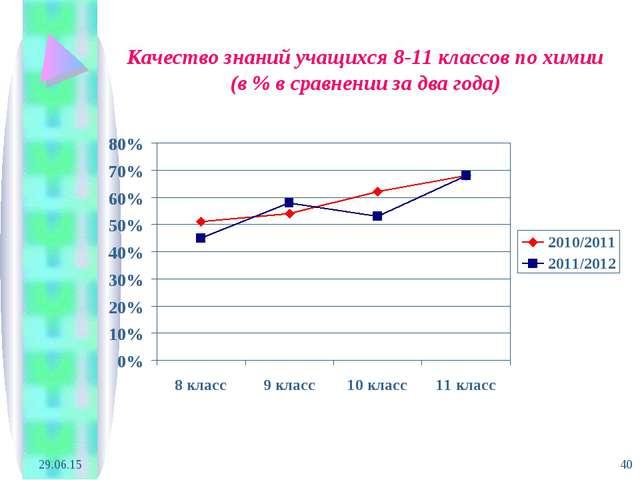 * * Качество знаний учащихся 8-11 классов по химии (в % в сравнении за два го...