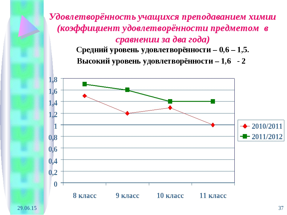 * * Удовлетворённость учащихся преподаванием химии (коэффициент удовлетворённ...