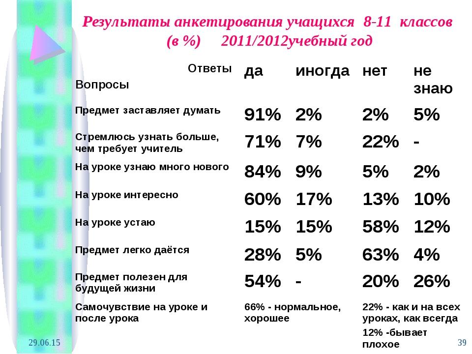 * * Результаты анкетирования учащихся 8-11 классов (в %) 2011/2012учебный год...