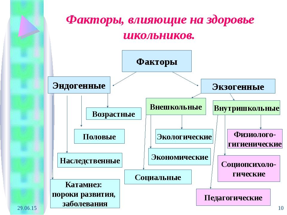 * * Факторы, влияющие на здоровье школьников. Факторы Эндогенные Экзогенные В...