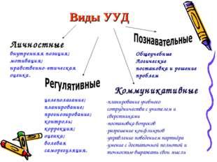 Виды УУД Личностные внутренняя позиция; мотивация; нравственно-этическая оцен