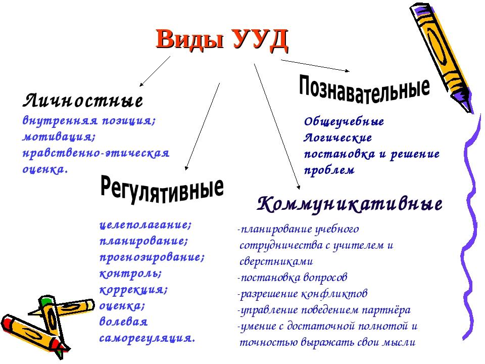 Виды УУД Личностные внутренняя позиция; мотивация; нравственно-этическая оцен...