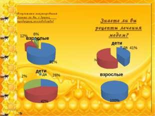 Результаты анкетирования Знаете ли вы, о других продуктах пчеловодства? Знает