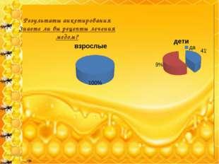Результаты анкетирования Знаете ли вы рецепты лечения медом?