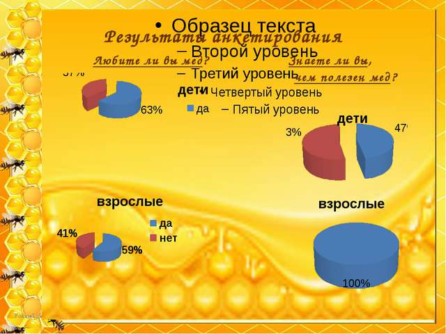Результаты анкетирования Любите ли вы мед? Знаете ли вы, чем полезен мед?