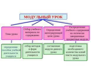 Тема урока Отбор учебного материала по содержанию Определение интегрирующей