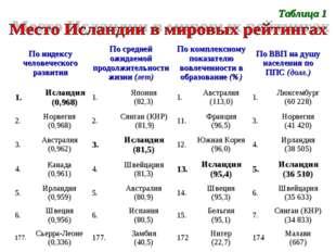 Таблица 1 По индексу человеческого развитияПо средней ожидаемой продолжитель