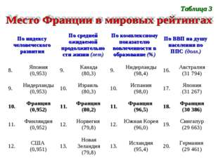 Таблица 3 По индексу человеческого развитияПо средней ожидаемой продолжитель