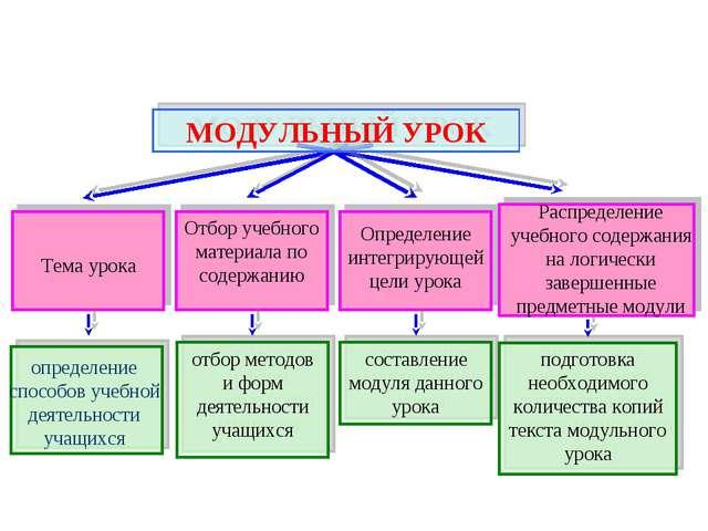 Тема урока Отбор учебного материала по содержанию Определение интегрирующей...