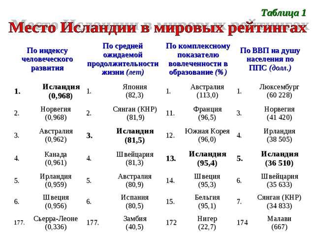Таблица 1 По индексу человеческого развитияПо средней ожидаемой продолжитель...
